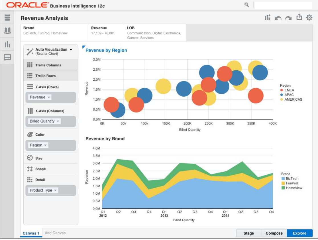 Oracle Business Intelligence 12c (OBIEE 12c) is finally here