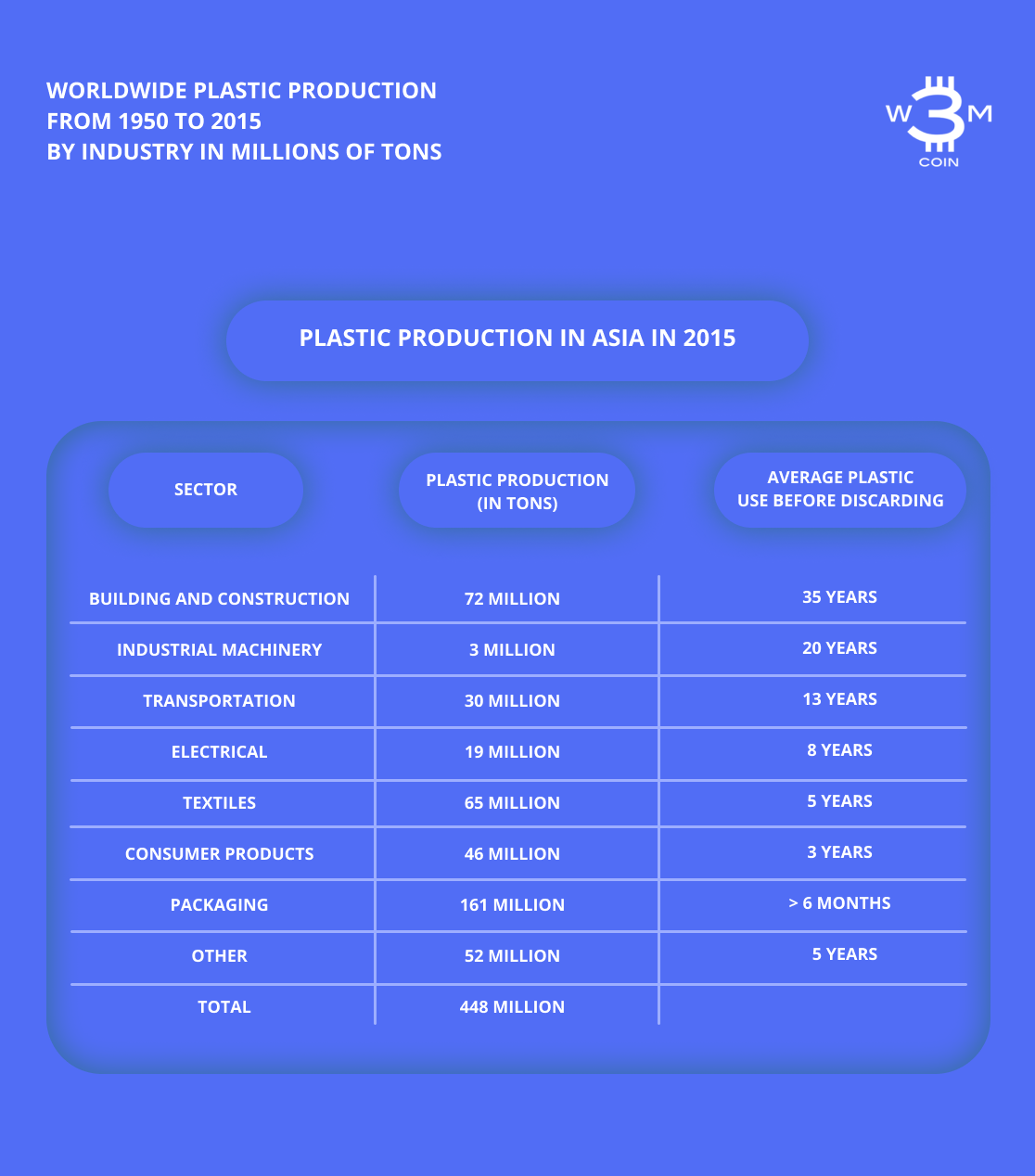 Worldwide Plastic Production from 1950 to 2015 by Industry in Millions of Tons