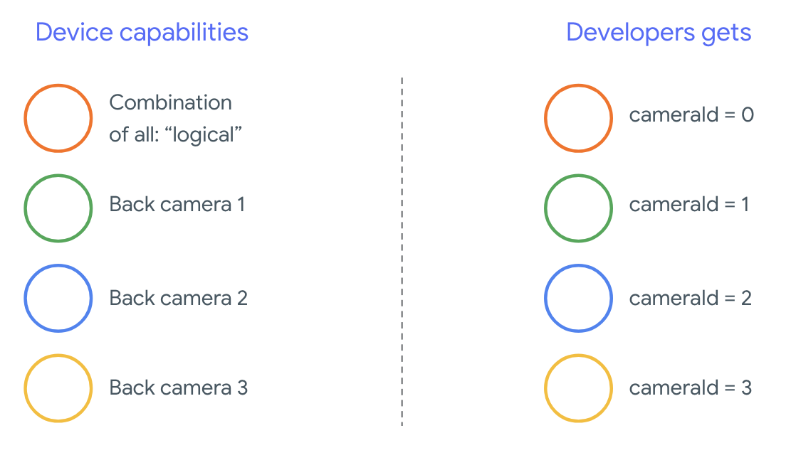 Getting the Most from the New Multi-Camera API - Android