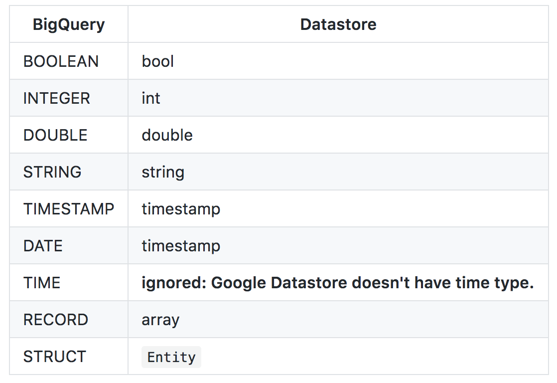 Export BigQuery to Google Datastore with Apache Beam/Google