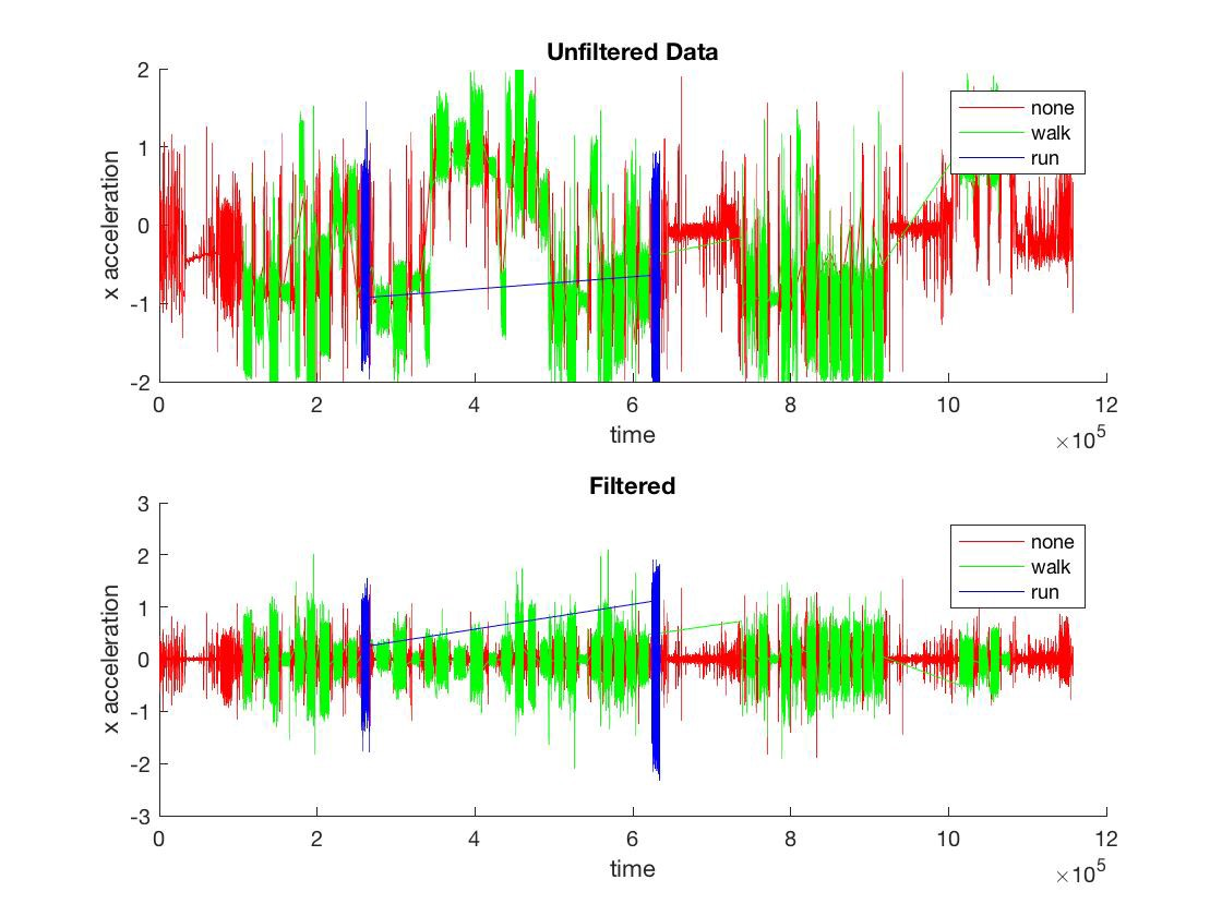 Classifying Accelerometer Data using Machine Learning