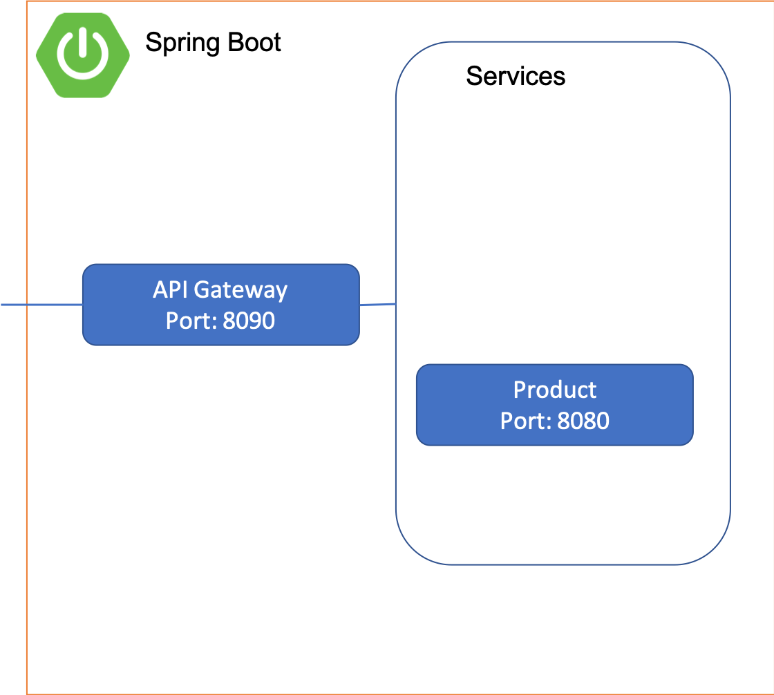 API Gateway using Spring Boot & Zuul (Part 1) - Nepal
