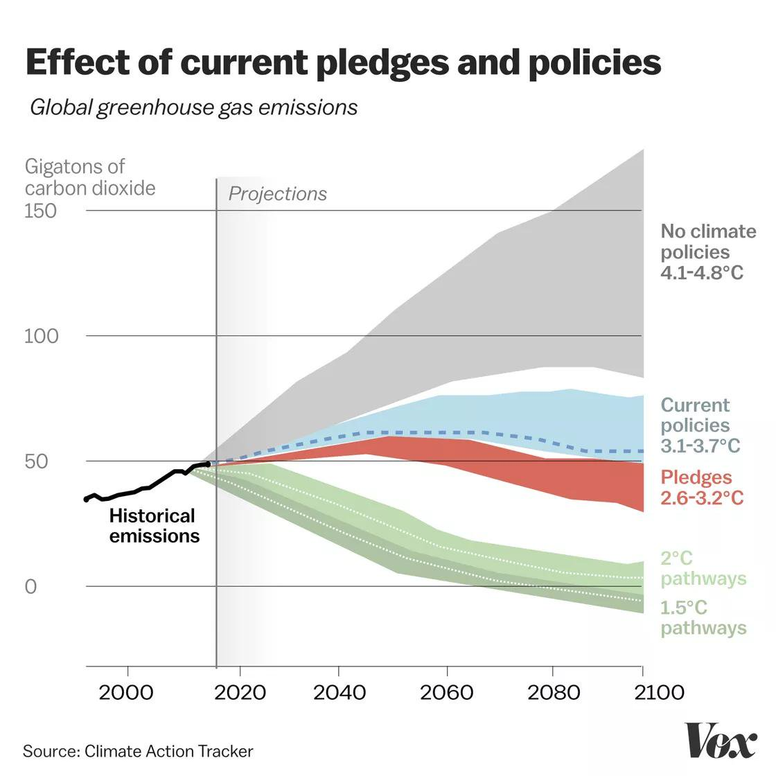 The climate action tracker shows we will reach a 3.5C with the current policies by 2050