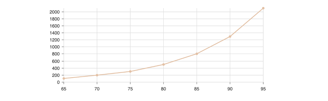 orange line graph with grey axes
