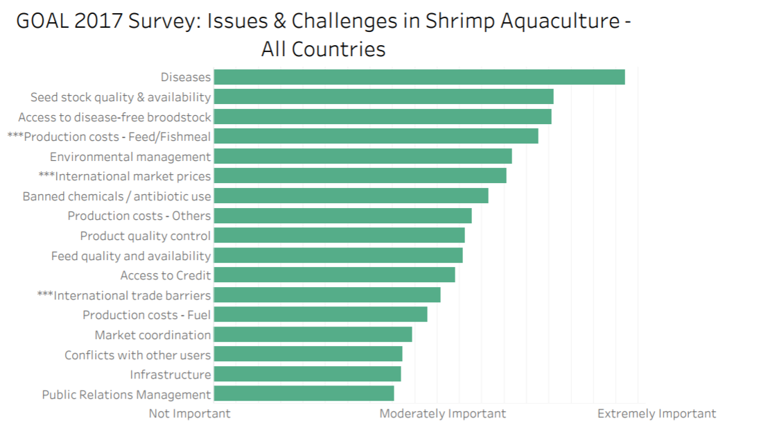 The global shrimp market is huge—can businesses profit while