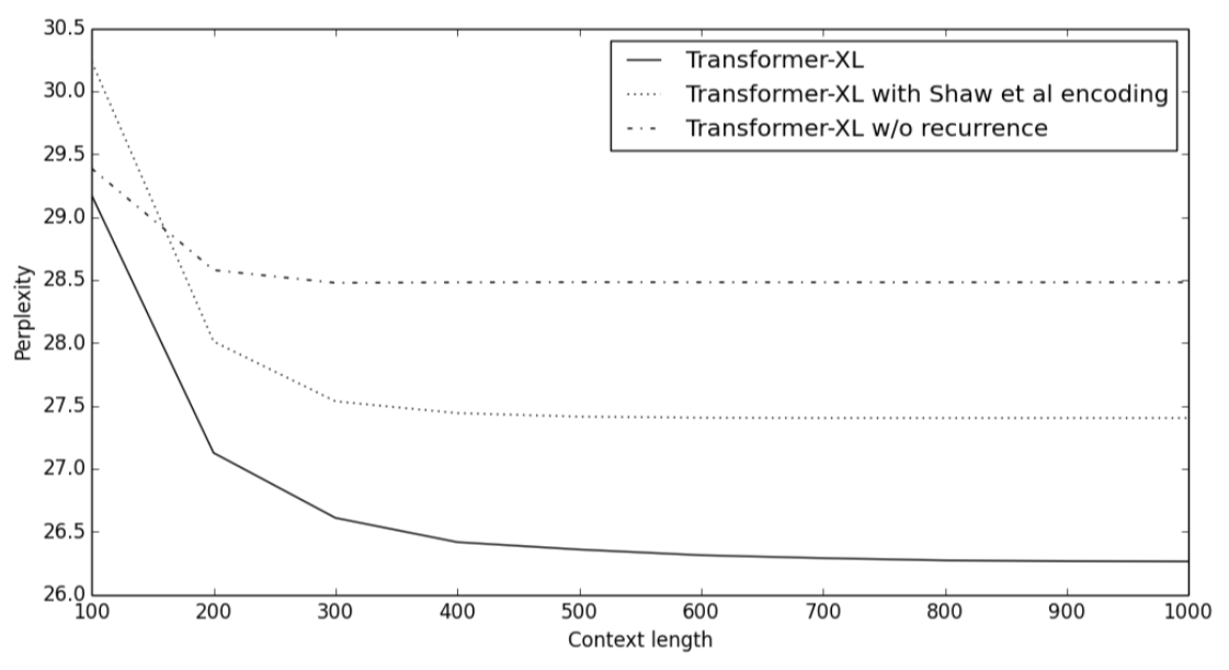Transformer-XL Explained: Combining Transformers and RNNs