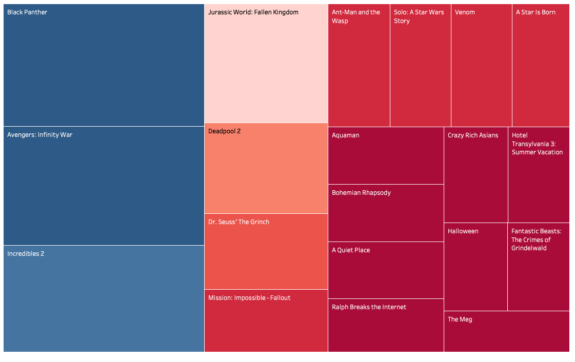 Word Clouds in Tableau: Quick & Easy  - Towards Data Science