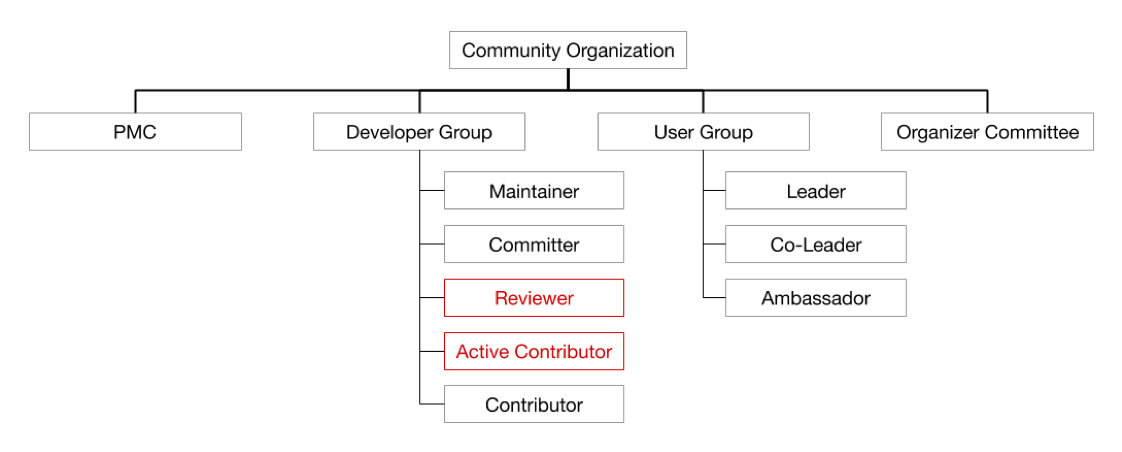 Figure 3. New community structure — Active Contributor and Reviewer