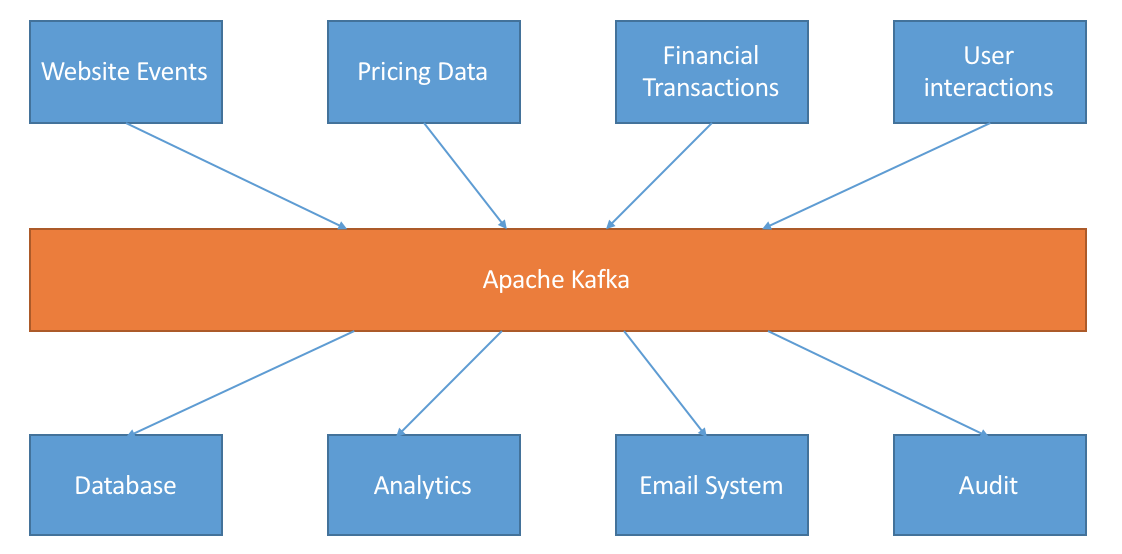 How to use Apache Kafka to transform a batch pipeline into a