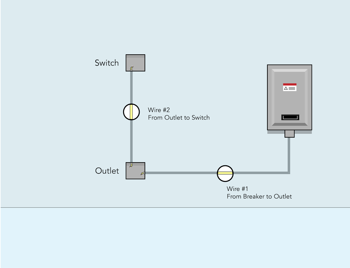 How to wire a switched outlet - Rising Barn - Medium Wiring Outlet To Switch on switch to switch wiring, switch to plug wiring, switch to light wiring,