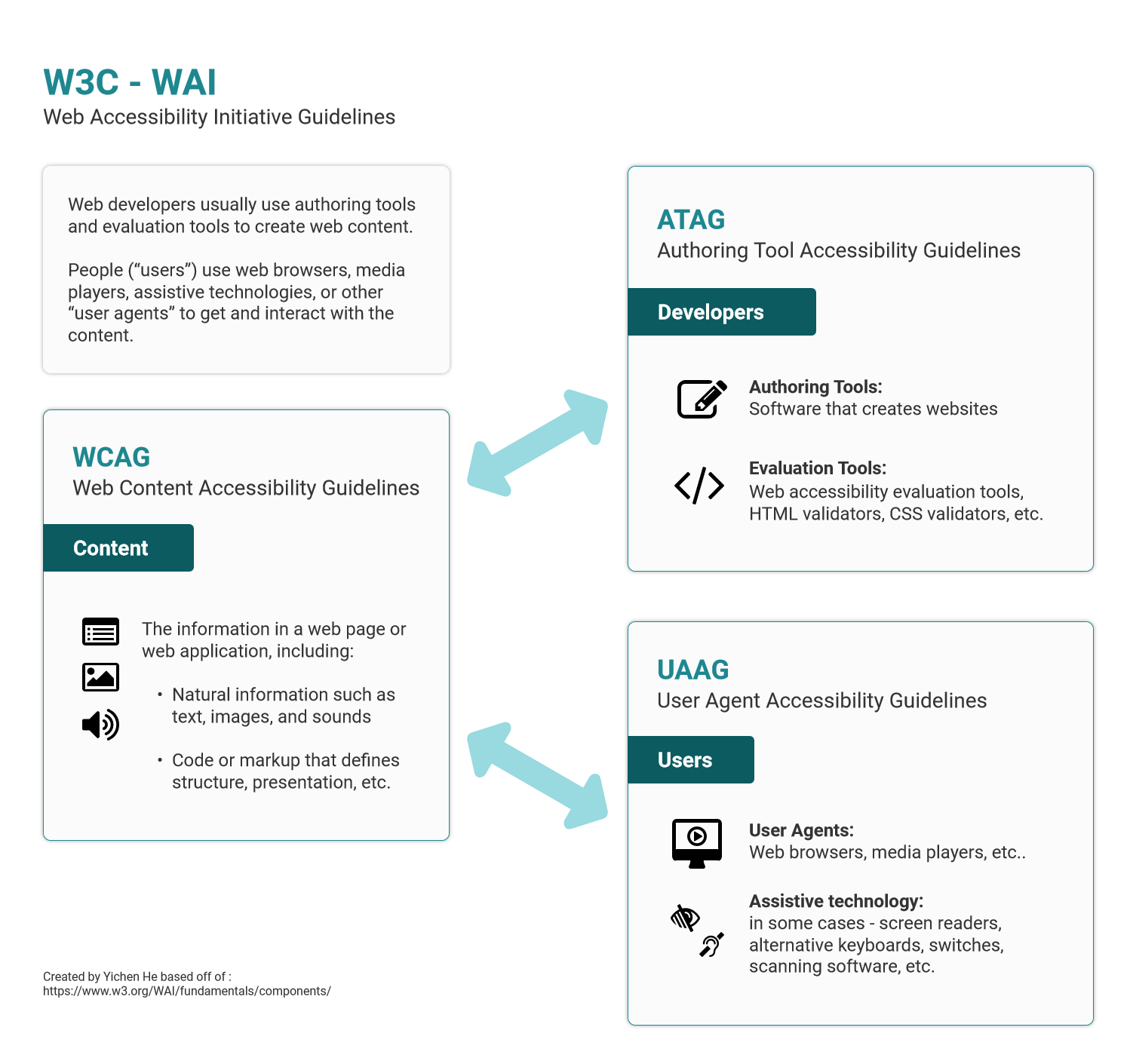 W3C—WAI illustration of the relationship between WCAG, ATAG and UAAG