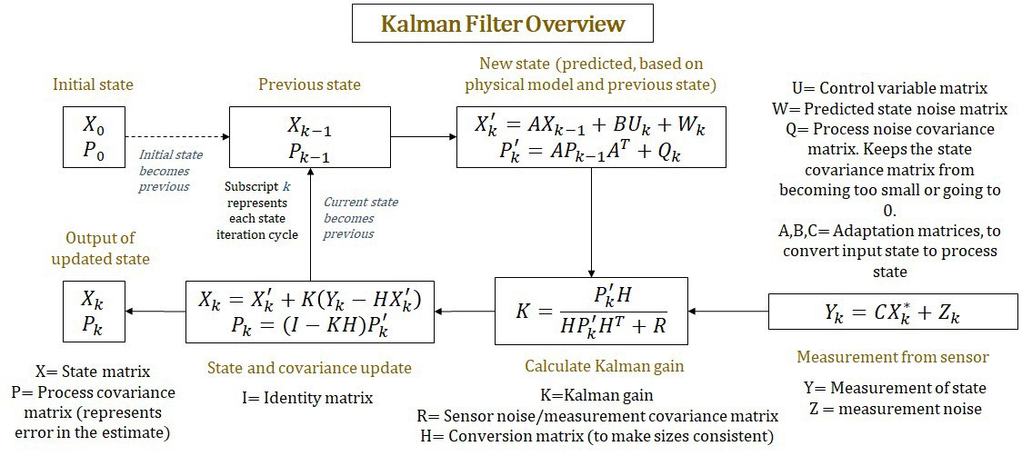 Extended Kalman Filter - Siddhesh Zanj - Medium