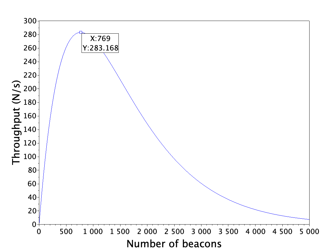 Bluetooth beacon density maximum - Ruuvi Blog