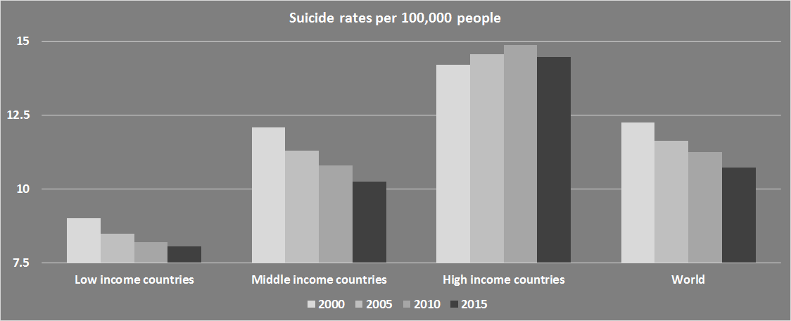 800,000 people commit suicide every year. Highest rates ...