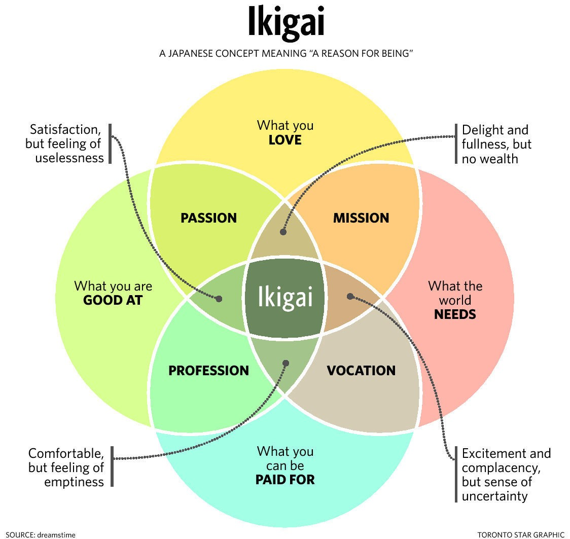 Ikigai: The Japanese Secret to a Long and Happy Life Might Just ...