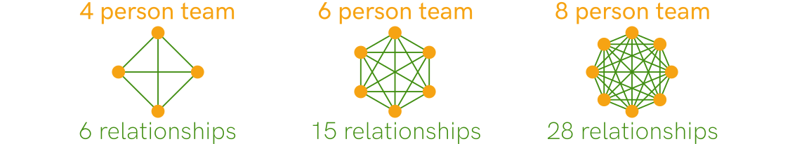 Depiction of teams of increasing sizes with the number of one-to-one relationships