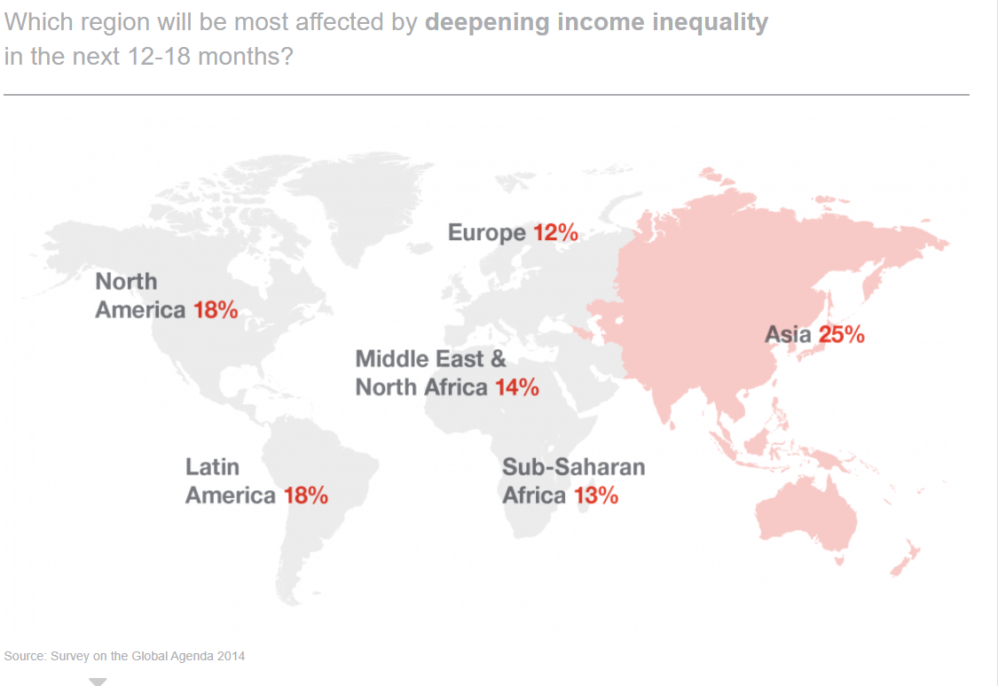 Which areas of the world will suffer the worst income inequality in the next 12–18 months