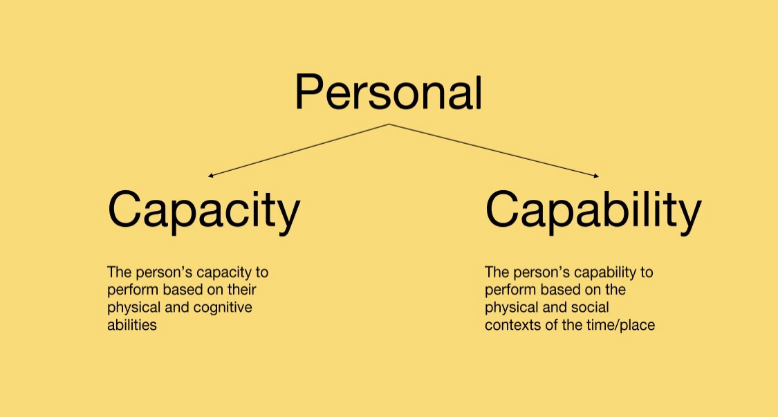 3 Ways Of Thinking About Accessibility By Alastair Somerville Ux Collective