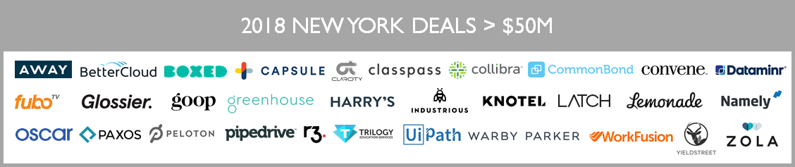 Why I'm Bullish on the Rapidly Growing New York Startup