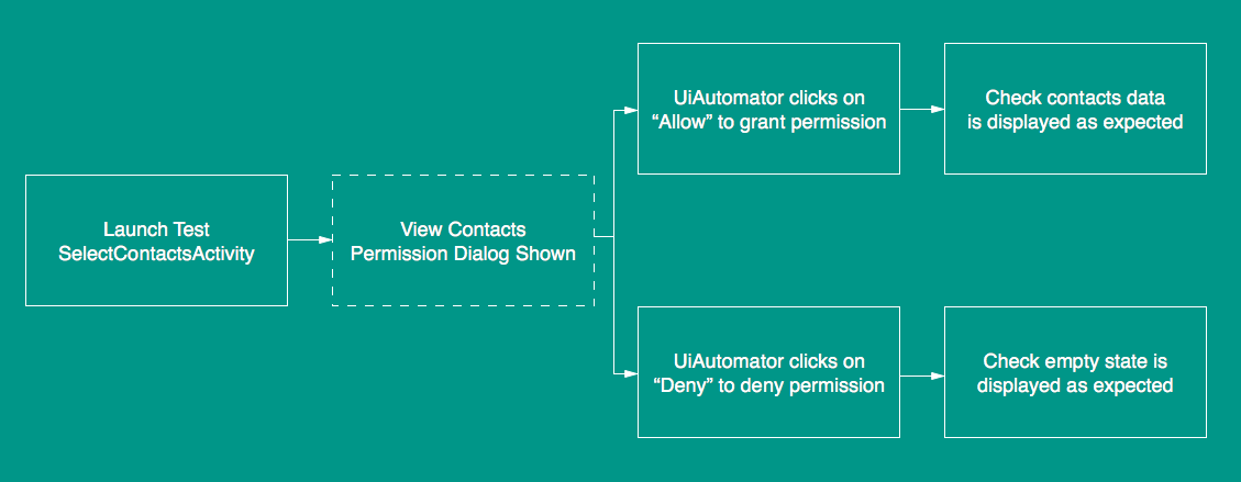 Handling Android runtime permissions in UI tests - Exploring