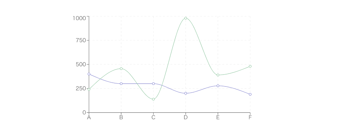 graph with 2 overlapping polynomial curves in green and purple