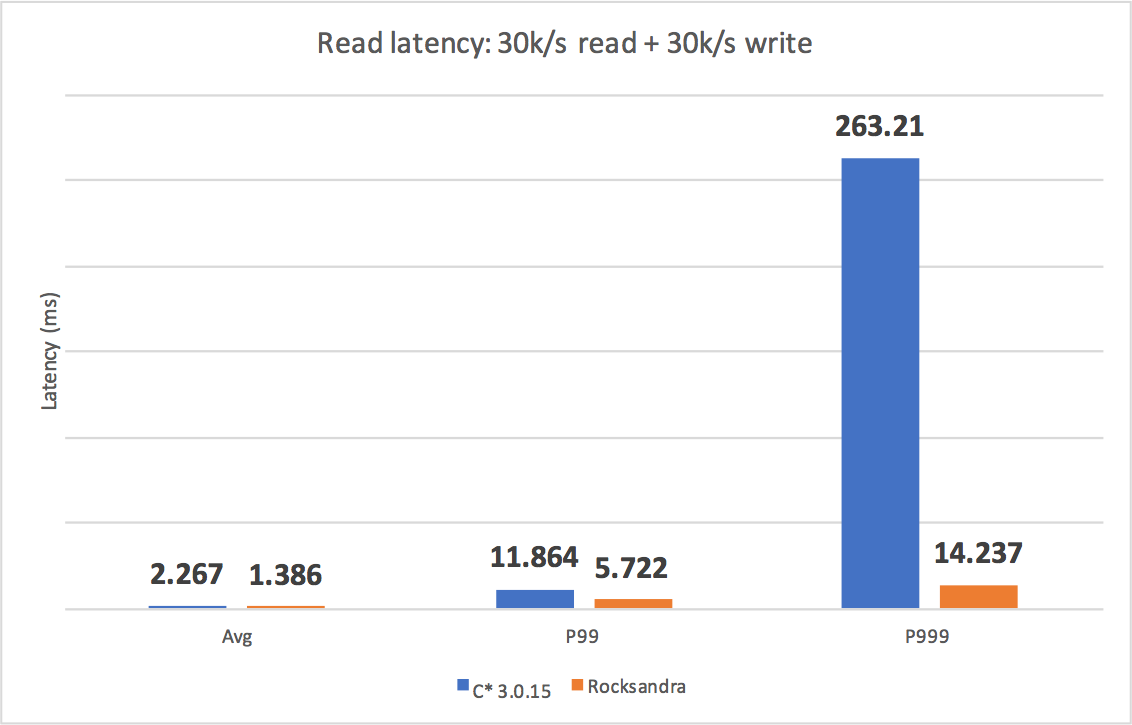 Open-sourcing a 10x reduction in Apache Cassandra tail latency