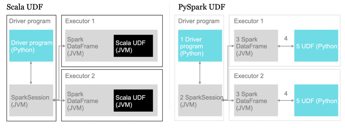 Spark UDF — Deep insights in performance - QuantumBlack - Medium