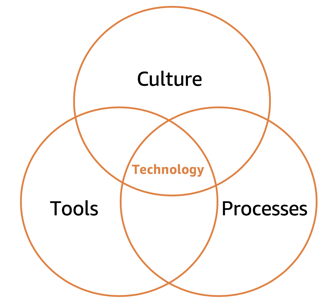 Culture, tools and processes inform technology choices