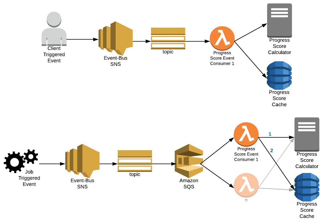 AWS SQS Events On AWS Lambda - Financial Engines TechBlog
