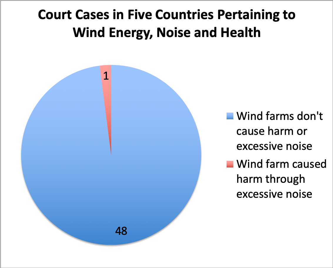 Pie chart showing 48 cases which cleared wind farms of any health risks or damage vs the single Falmouth outlier