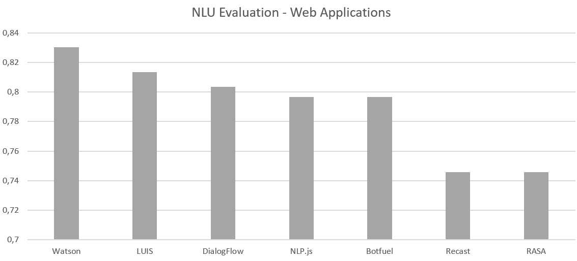 Evaluating NLU for Chatbots - Chatbots Life