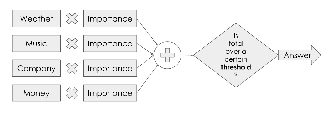 A diagram illustrating multiplying inputs by their importance, summing them and checking if the total is above a threshold