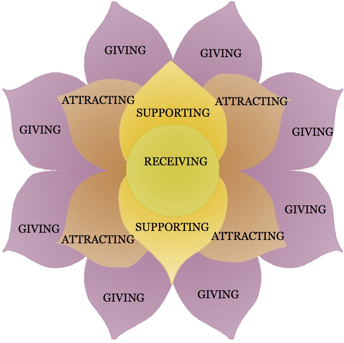 The Math Behind Women's Empowerment Lotus/Giving Circles ...