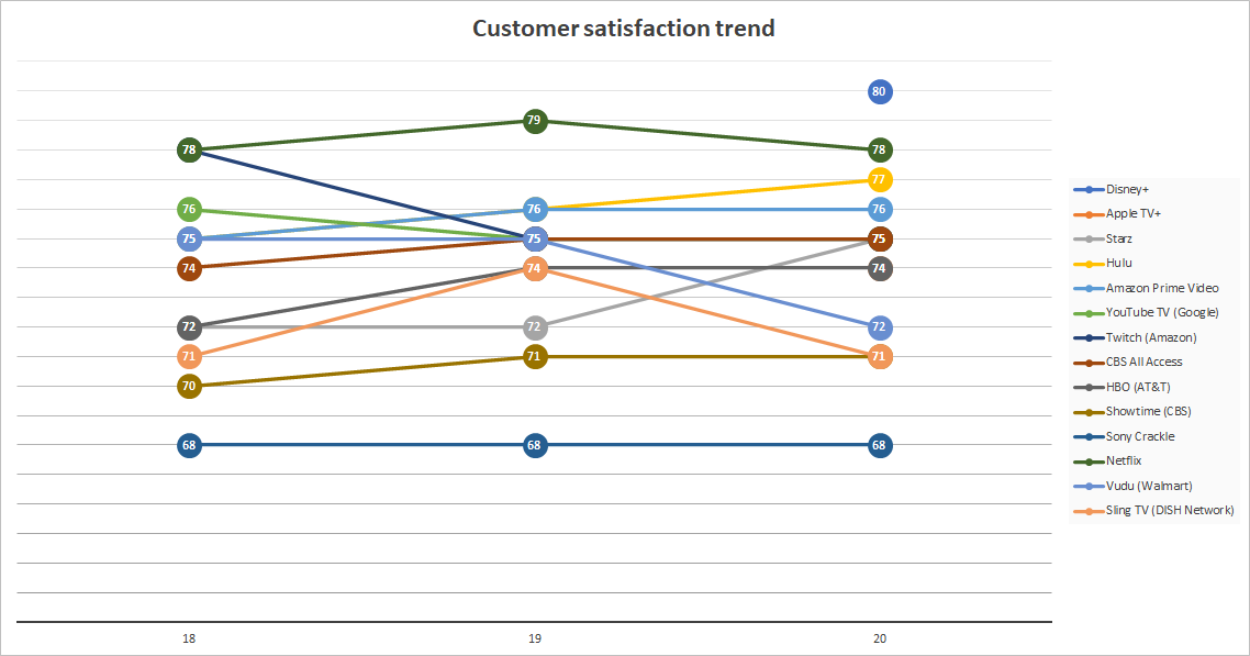 Graph of year over year customer satisfaction in streaming providers