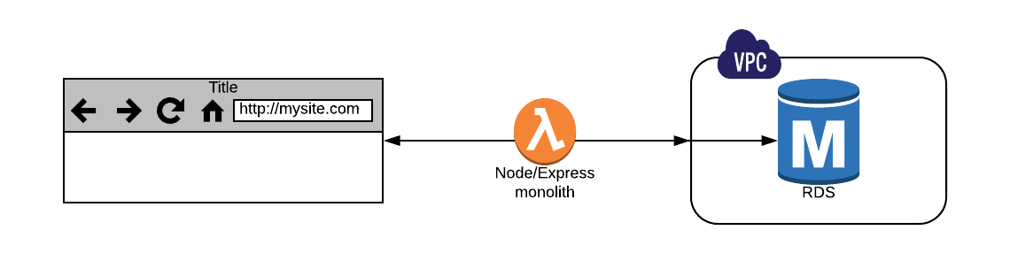 6 things I've learned in my first 6 months using serverless