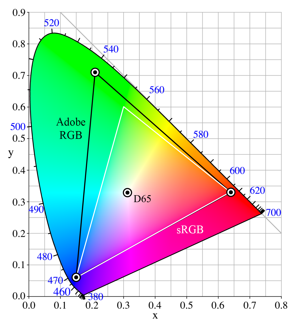 A Beginner's Guide to (CIE) Colorimetry - Color and Imaging