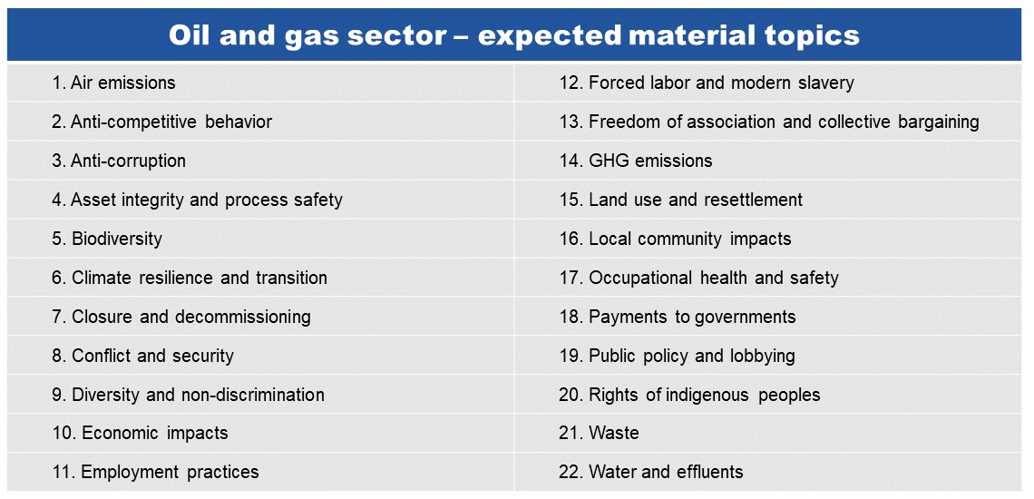 Highlighted material topics in the draft GRI Oil & Gas Sector Standard