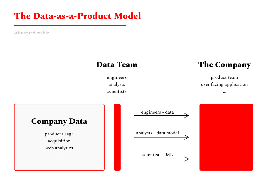 Data as a Product vs  Data as a Service - Justin Gage - Medium