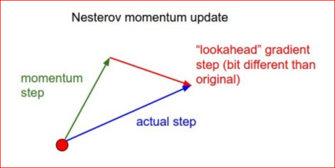Overview of different Optimizers for neural networks