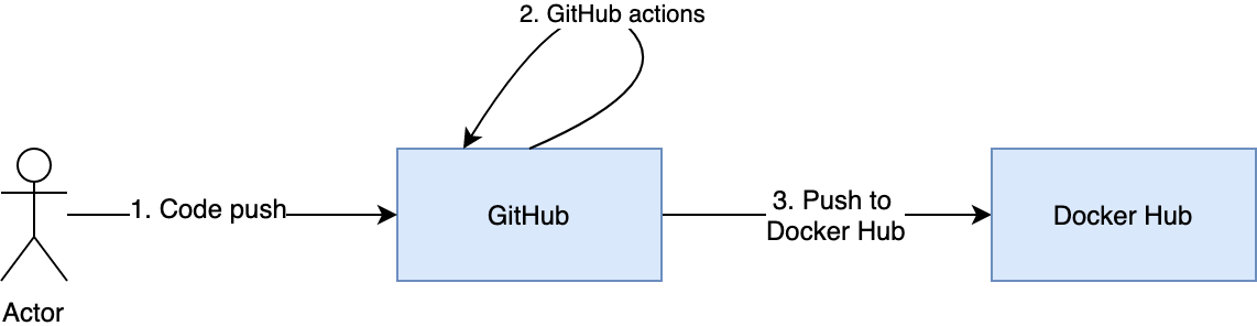 How to CI and CD a Node JS Application Using GitHub Actions