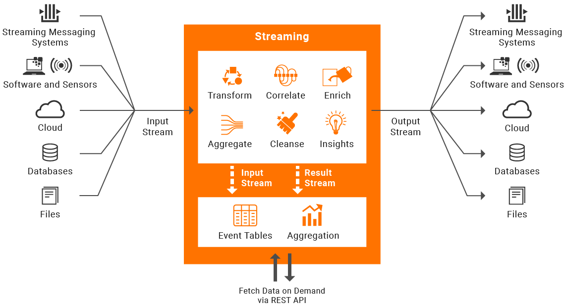 WSO2 Streaming Integrator—Ecosystem Overview