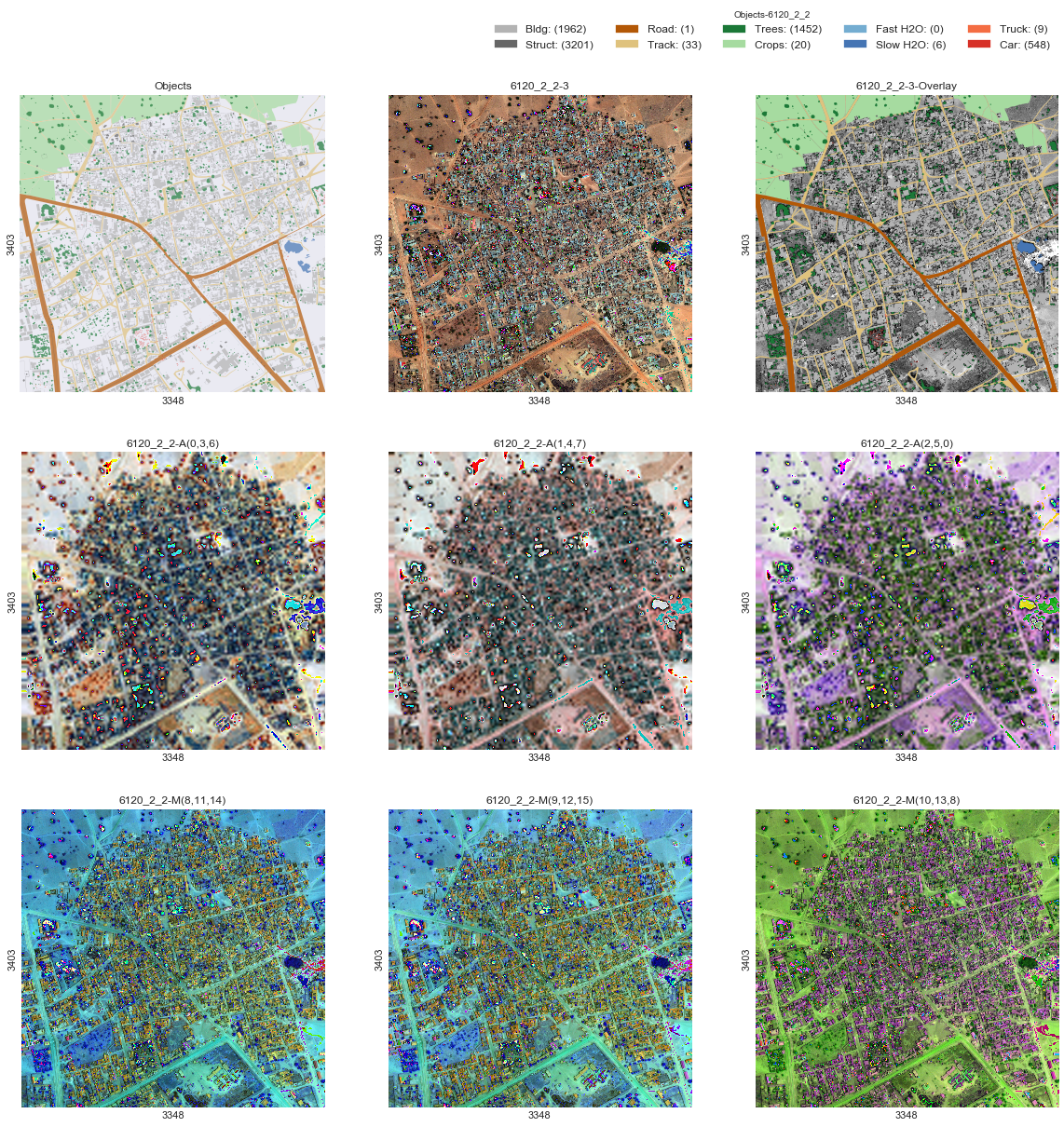 Neural network for satellite image segmentation - Towards