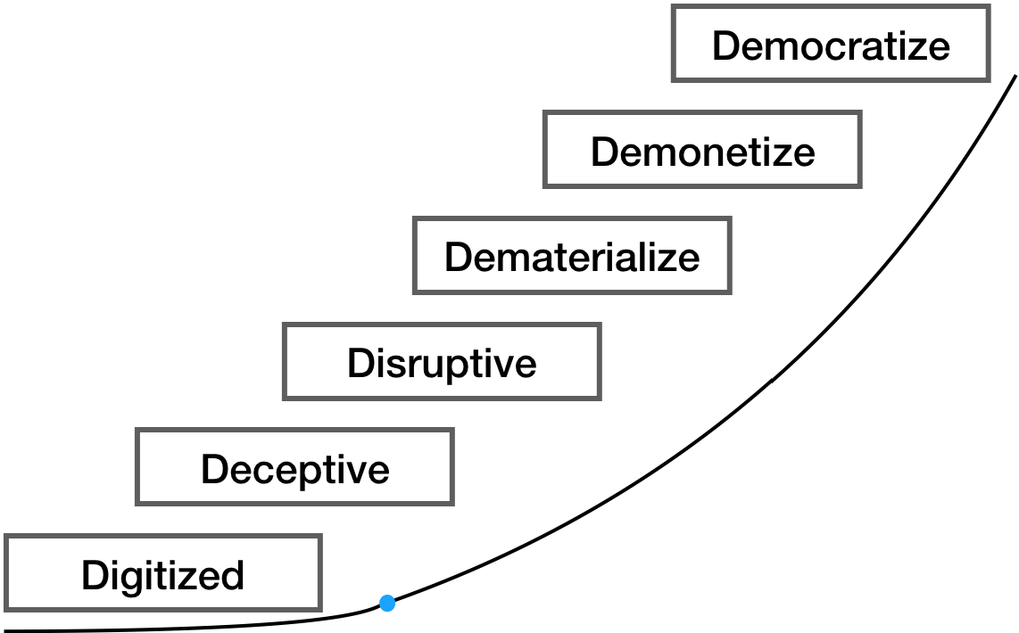 Figure 1–6D's of Exponential Growth