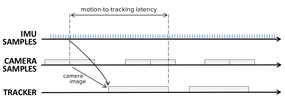 MOTION TO PHOTON LATENCY IN MOBILE AR AND VR - DAQRI - Medium