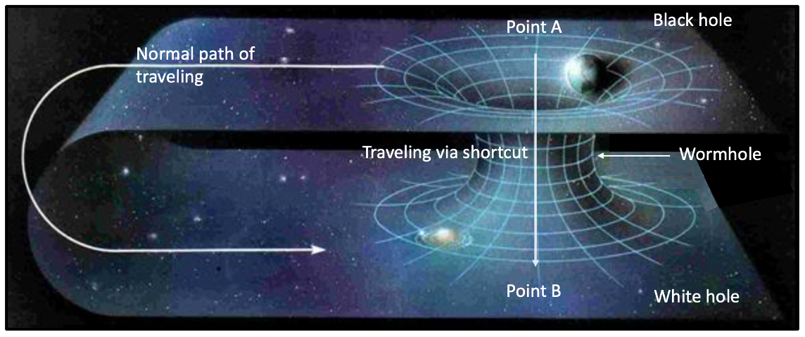 A schematic view of the different travelling paths from point A to B in the same universe.