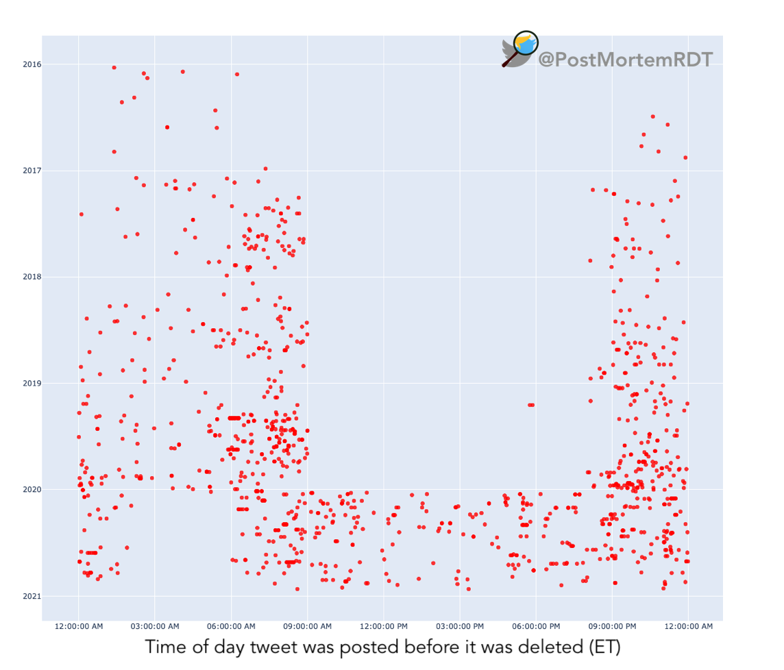 A scatterplot showing clusters of deleted tweets as happening before 9am and after 9pm until 2020 when the pattern changes.