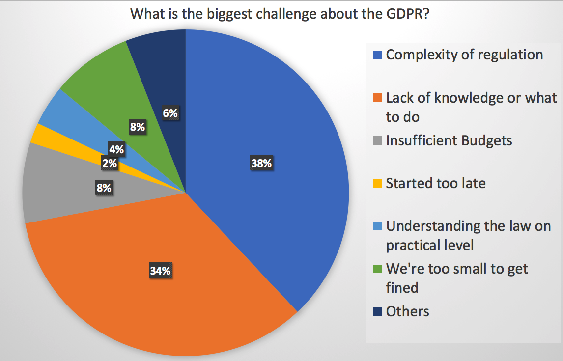 What is the biggest challenge about the GDPR?