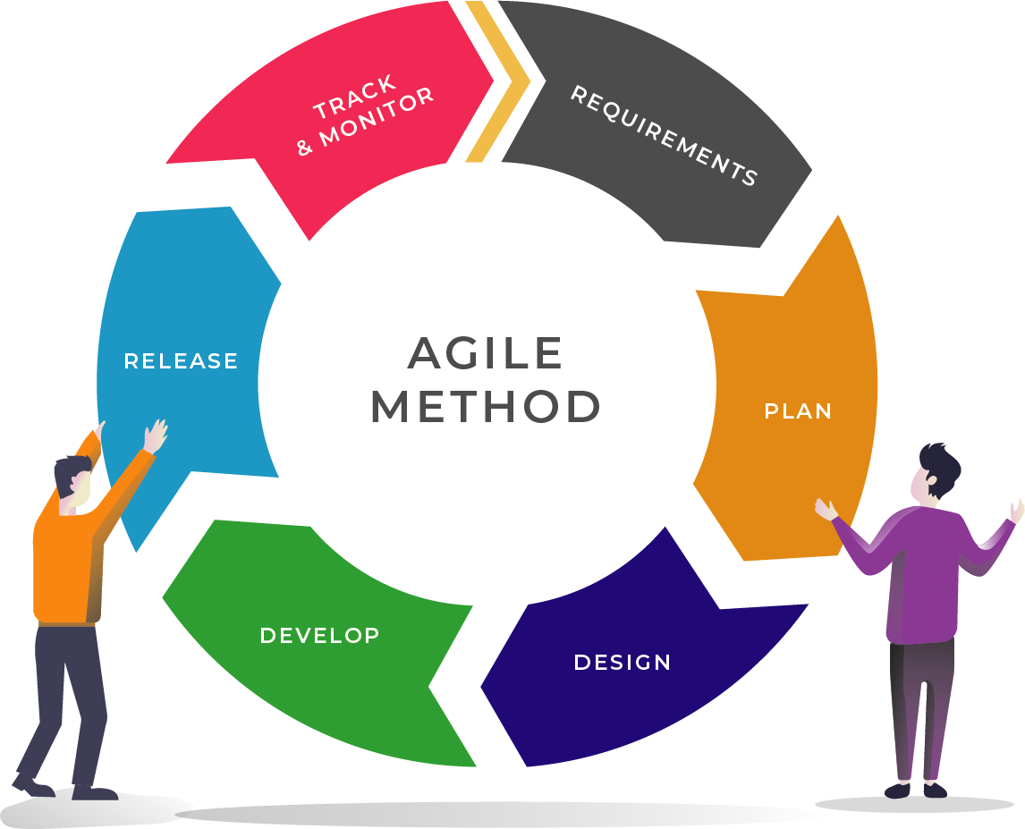 Agile Management effective agile + waterfall hybrid project management