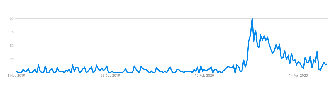 Chart to show the significant increase in the term 'Video conferencing' searched in March 2020