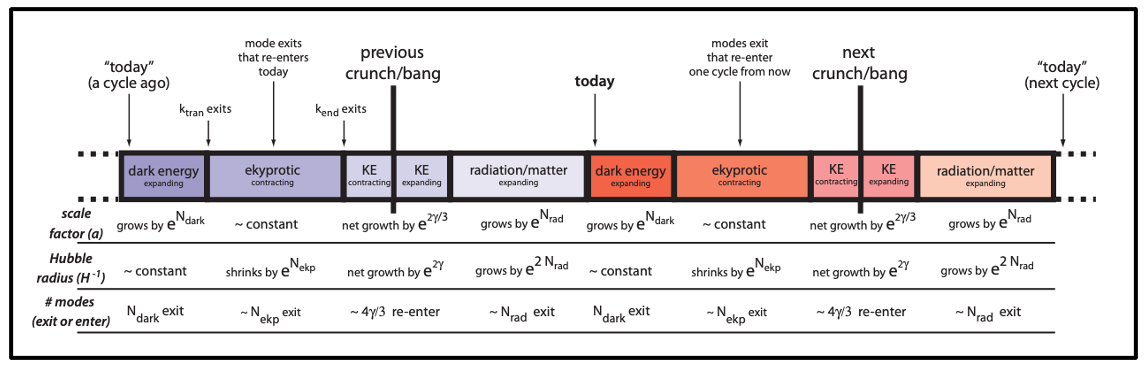 A timeline of the cyclic universe indicating some key quantities, such as the scale factor, the Hubble radius, and the number of modes.